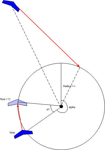Circle navigation